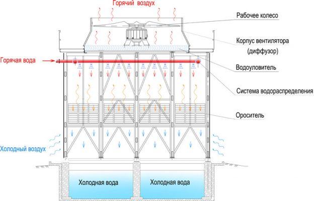 Схема строения сухой градирни