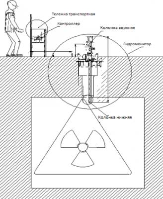 Специальный гидромонитор для дезактивации хранилищ ОЯТ