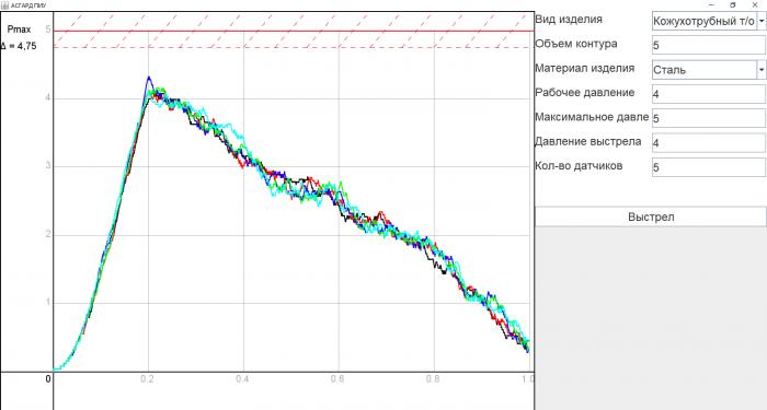 График давления при использовании пневмоимпульса