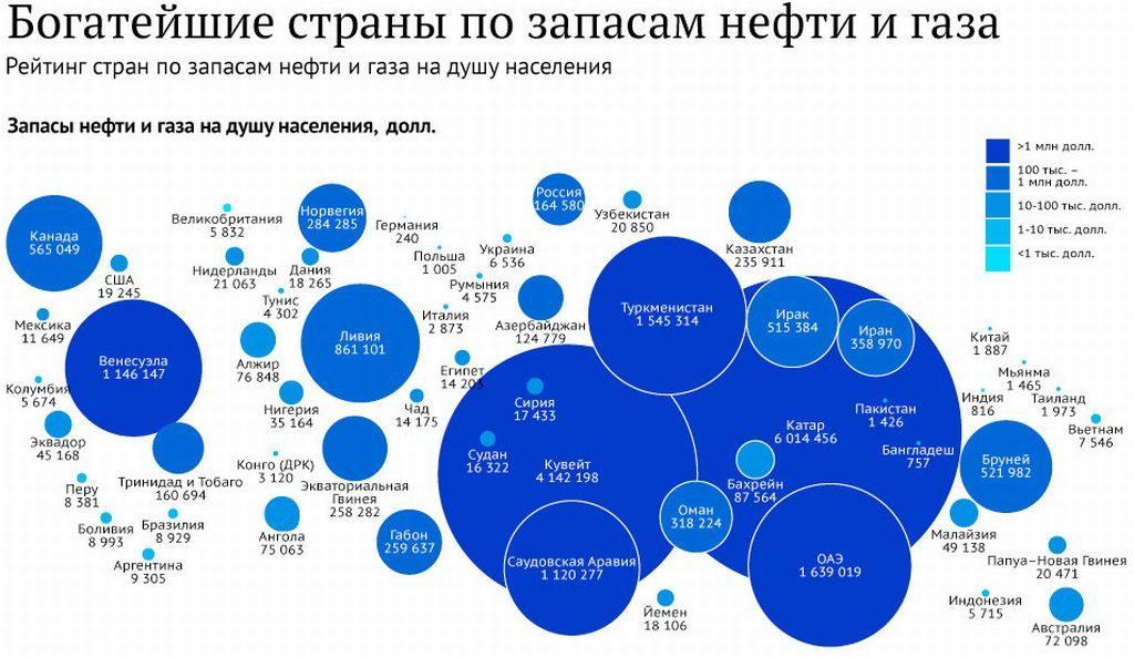 Рейтинг стран по запасам газа и нефти на душу населения