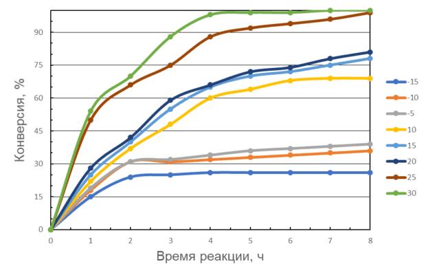 Зависимость степени конверсии от времени реакции при различных температурах