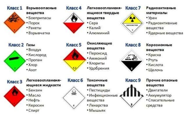 Классы и маркировка опасных грузов