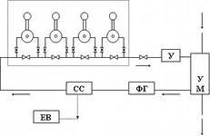 Технологическая схема НПС