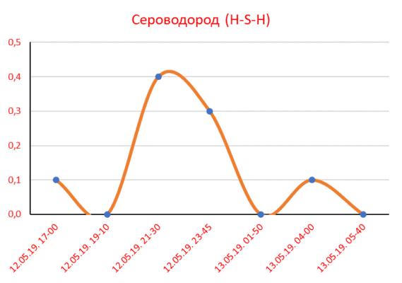 Сероводород - График 3