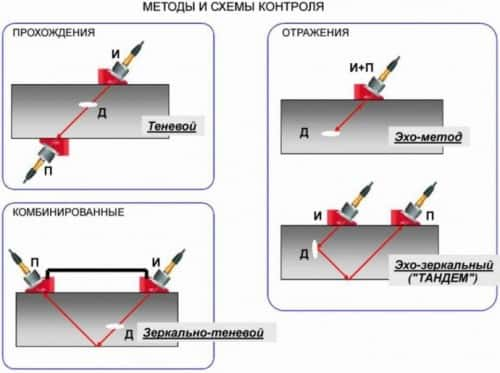 Методы и схемы контроля УЗК